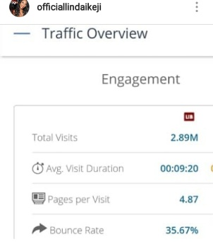 How my monthly blog views dropped from 8m to 3m-Dr Linda Ikeji